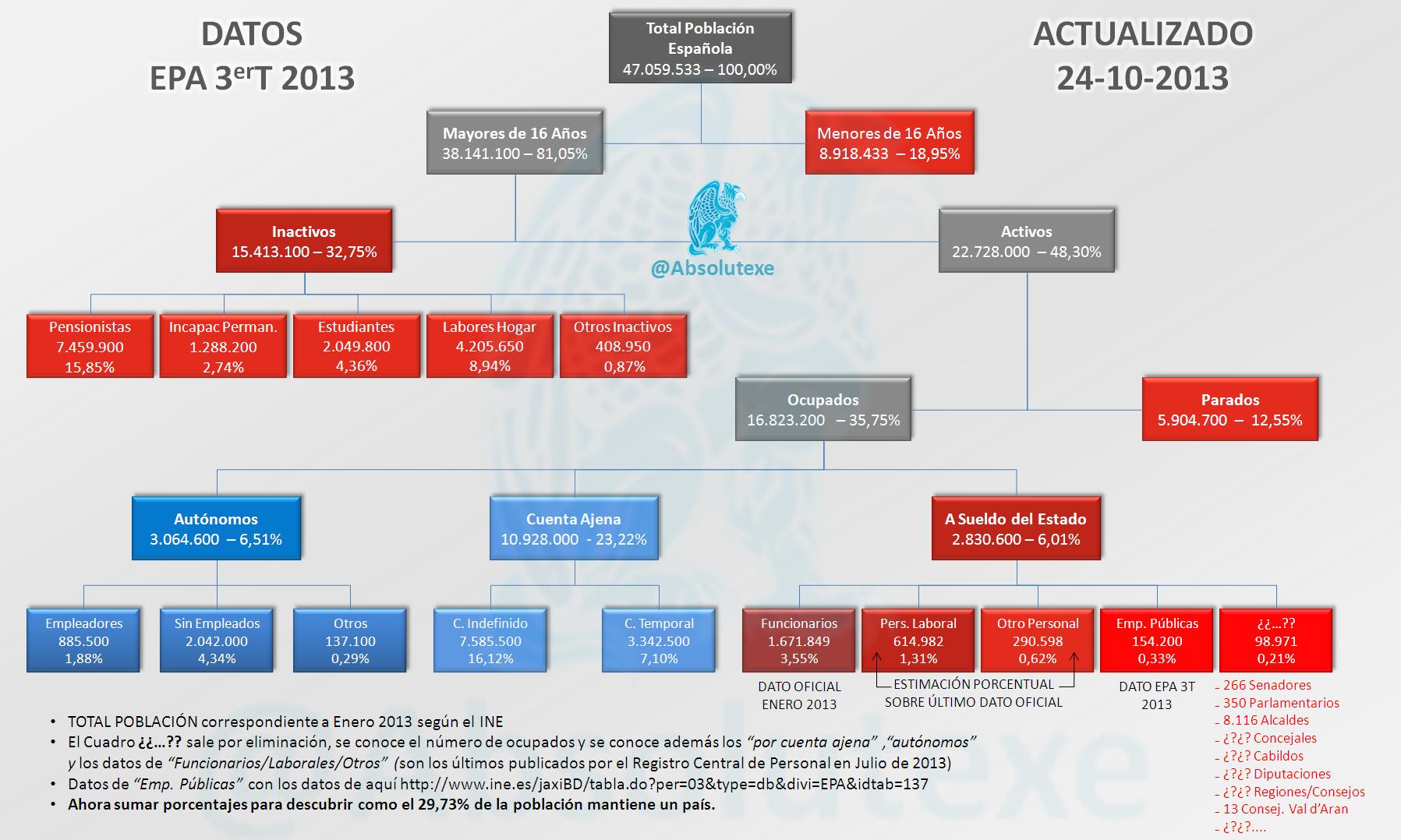 OrganigramaEstructuraPoblación24102013